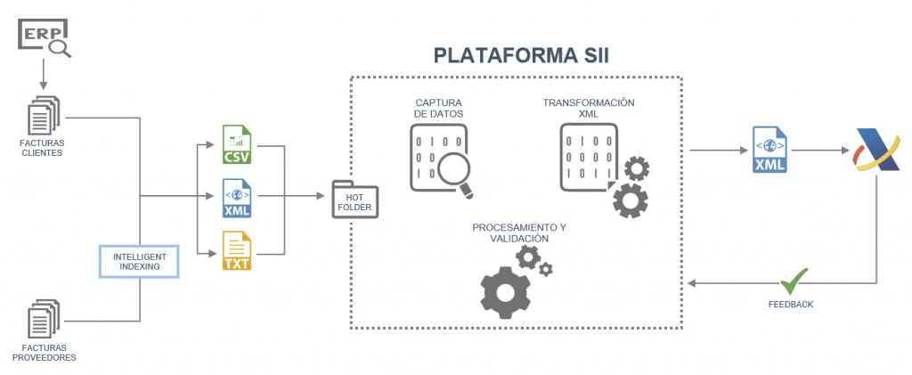 plataforma-sii-diagrama