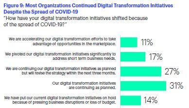 Figure 9-transformacion-digital